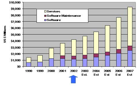 plm market size In 2016, the top 10 product lifecycle management & engineering software vendors accounted for nearly 65% of the global product lifecycle management & engineering applications market which.